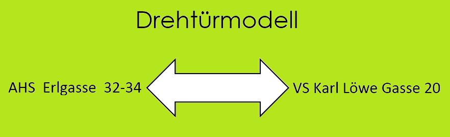 Dehtürmodell